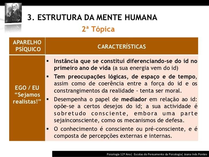 3. ESTRUTURA DA MENTE HUMANA                         2ª TópicaAPARELHO PSÍQUICO                      CARACTERÍ...