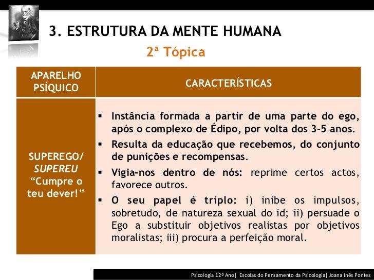 3. ESTRUTURA DA MENTE HUMANA                        2ª TópicaAPARELHOPSÍQUICO                        CARACTERÍS...