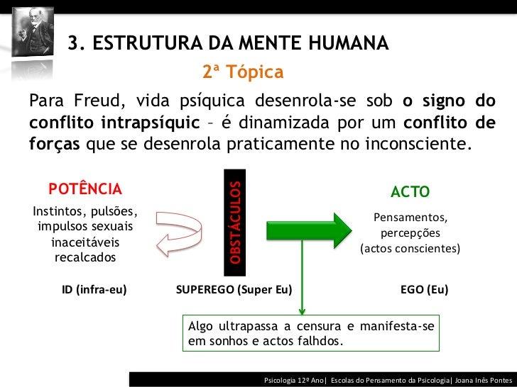 3. ESTRUTURA DA MENTE HUMANA                                              2ª TópicaPara Freud, vida psíquica ...