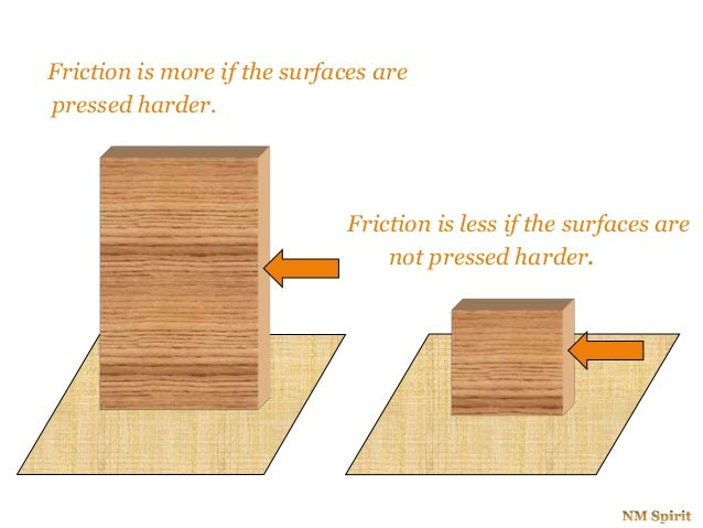 Friction is more if the surfaces are pressed harder. Friction is less if the surfaces are not pressed harder.