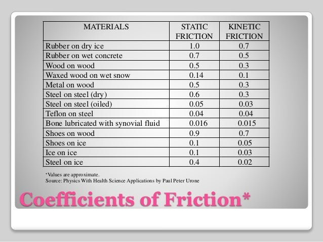 Friction - Coefficient of friction flooring