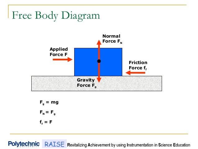friction rh slideshare net static and kinetic friction free body diagram Torque Free Body Diagram