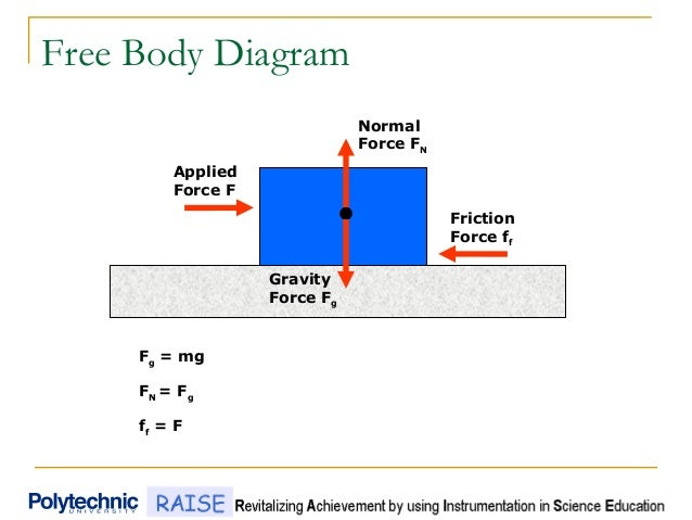 Free Body Diagram Normal Force FN Friction Force ff Applied Force F Gravity Force Fg Fg = mg FN = Fg ff = F