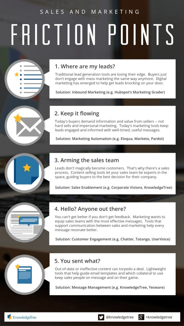 Sales and Marketing Friction Points Infographic