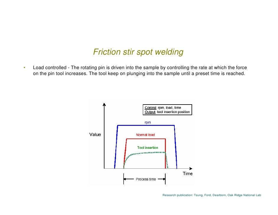 research papers on friction stir welding Research paper experimental studies on friction stir welding of aa2011 and aa6063 aluminium alloys l karthikeyan 1 m puviyarasan 2 s sharath kumar3 b balamugundan 2.