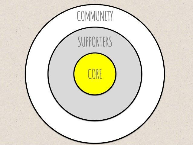 WE'REATINYTEAMOF4 -LAURENCE(CREATOR,CEO) -CARLOS(CHIEFPHILOSOPHER,CTO) -FIONA(COMMUNITYCHAMPION) -OLI(MAKER/COMMUNITYS...