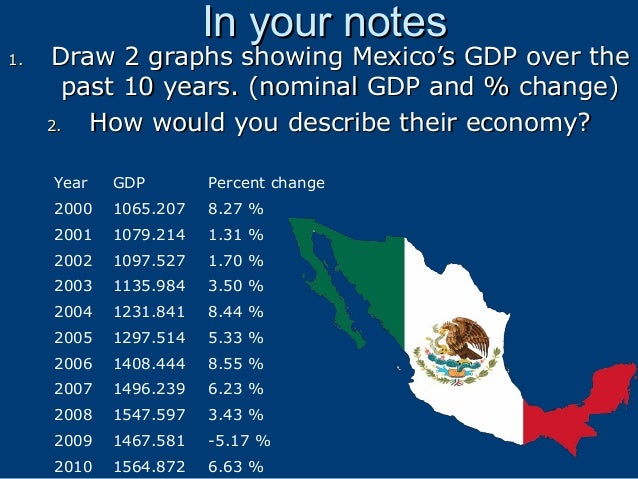 In your notes  1.  Draw 2 graphs showing Mexico's GDP over the past 10 years. (nominal GDP and % change) 2. How would you ...