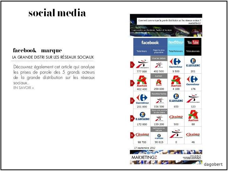 social mediafacebook + marqueLA GRANDE DISTRI SUR LES RÉSEAUX SOCIAUXDécouvrez également cet article qui analyseles prises...
