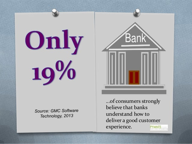 …of consumers strongly believe that banks understand how to deliver a good customer experience.
