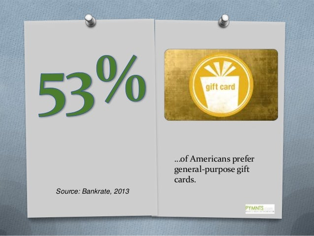 …of Americans prefer general-purpose gift cards. Source: Bankrate, 2013