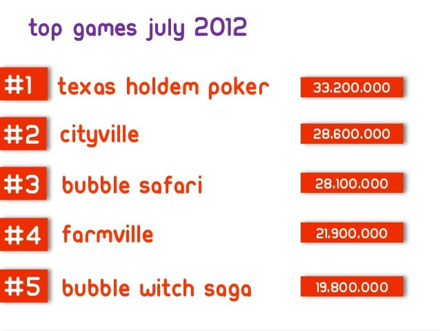 How big is social network gaming?Over 300m active players a month$6bn spent on virtual goods in 2011Social gaming industry...
