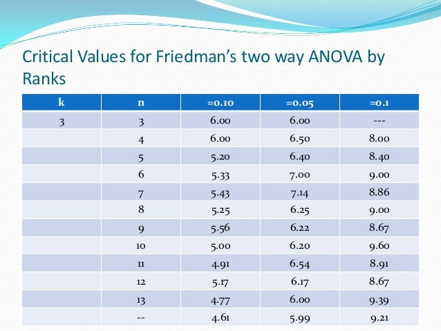 friedman analysis Friedman's test in two-way analysis of variance (anova) we used two-way analysis of variance to study the effect of car model and factory on car mileage we tested whether either of these factors had a significant effect on mileage, and whether there was an interaction between these factors we concluded that there.