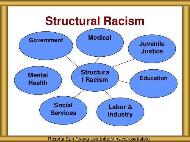 discrimination institutional racism Structural racism refers to the totality of ways in which societies foster racial  discrimination through mutually reinforcing systems of housing, education,.