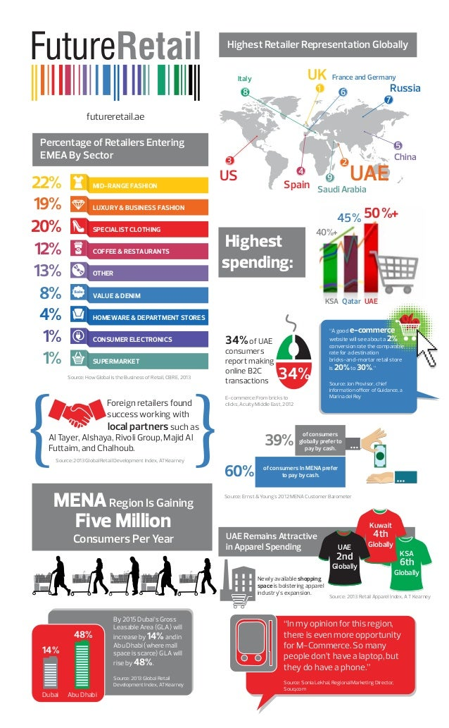 Highest Retailer Representation Globally  UK  Italy  France and Germany  1  8  Russia  6  7  futureretail.ae  Percentage o...