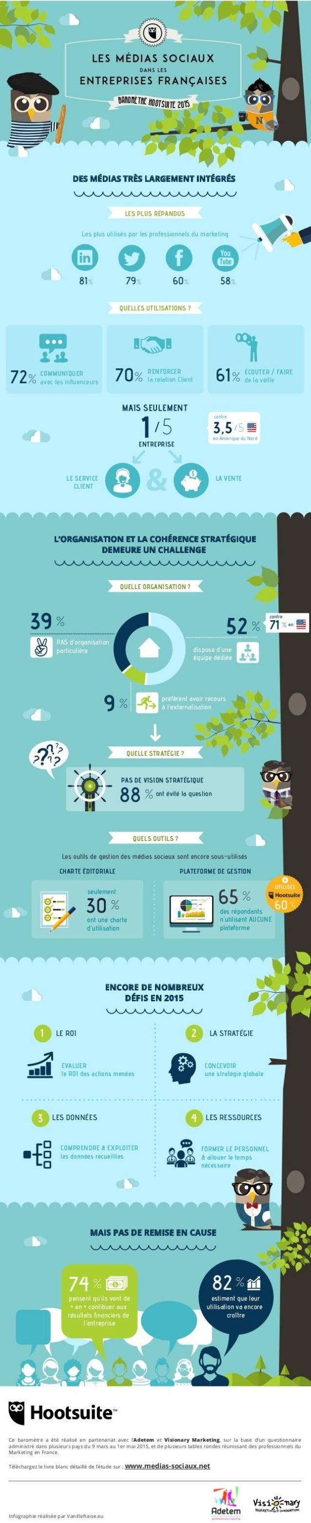 Baromètre des réseaux sociaux : France vs USA
