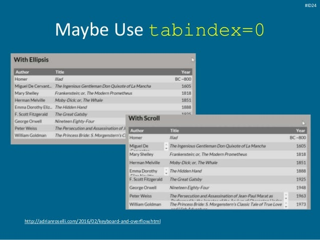 Maybe Use tabindex=0 http://adrianroselli.com/2016/02/keyboard-and-overflow.html #ID24