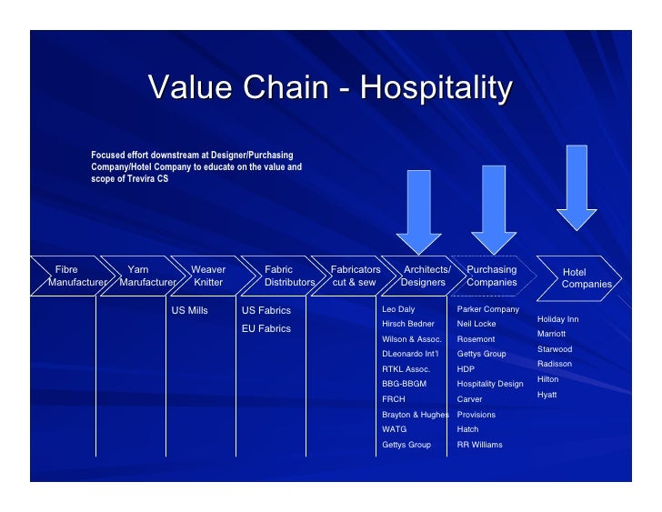 value chain figuer of ihg Bookingcom is a travel fare aggregator website and travel metasearch engine for lodging reservations of dutch origin since 2005, it has been owned and operated by.