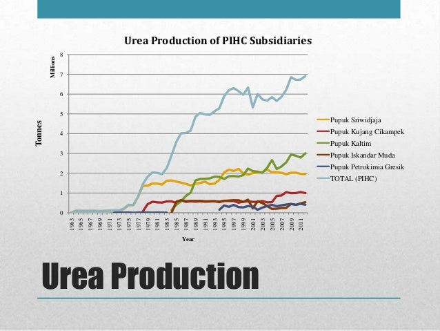 The fertilizer sector in indonesia fritria yasmin urea production ccuart Image collections
