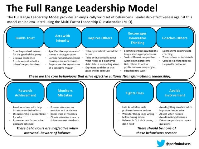 The Full Range Leadership Model