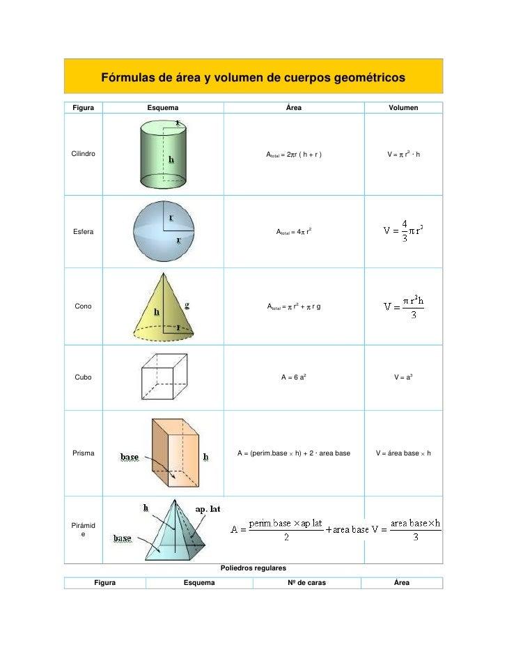 Fórmulas de área y volumen de cuerpos geométricos<br />FiguraEsquemaÁreaVolumenCilindroAtotal = 2r ( h + r )V =  r2 · hE...