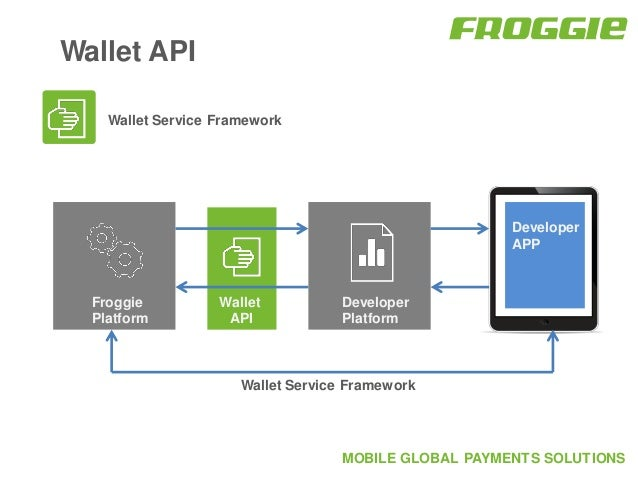 Froggie global payments