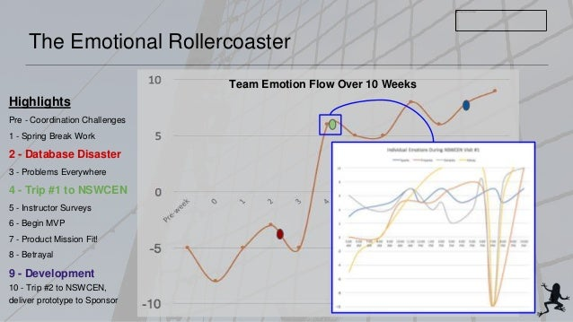 The Emotional Rollercoaster Highlights Pre - Coordination Challenges 1 - Spring Break Work 2 - Database Disaster 3 - Probl...