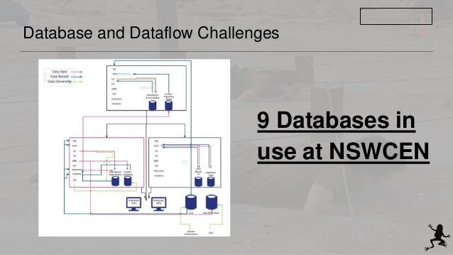 Database and Dataflow Challenges 9 Databases in use at NSWCEN 5