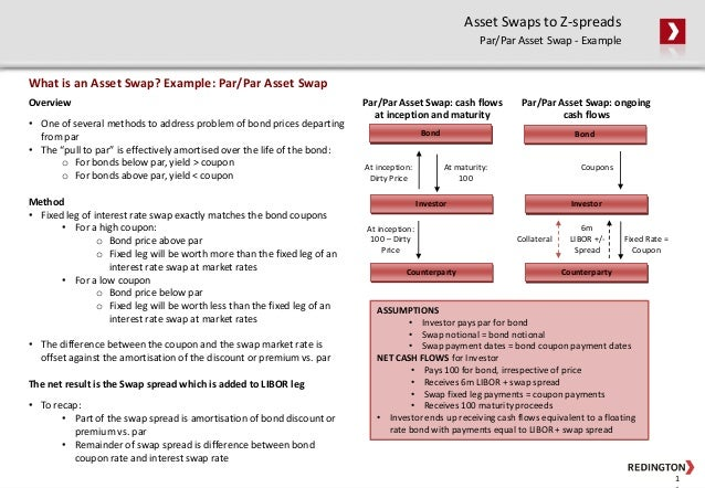 How to Calculate Asset Swap Spread