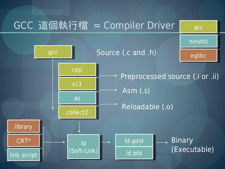 GCC 這個執行檔 = Compiler Driver                                     gcc                                                       ...