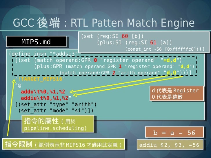 GCC 後端 : RTL Patten Match Engine                        (set (reg:SI 60 [b])                         (set (reg:SI 60 [b]) ...