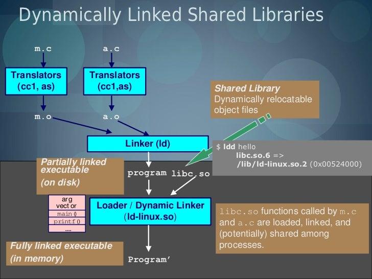 Dynamically Linked Shared Libraries     m.c                  a.cTranslators             Translators (cc1, as)             ...