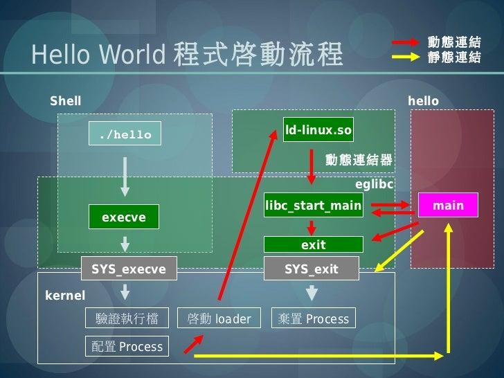 動態連結Hello World 程式啟動流程                                             靜態連結 Shell                                             ...