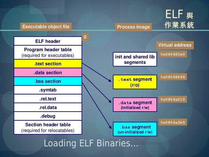 ELF 與Executable object file            Process image             作業系統                              0       ELF header     ...