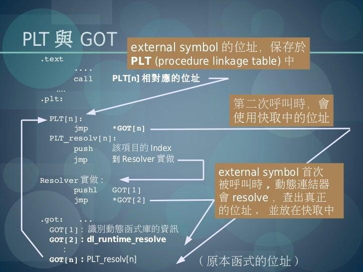 PLT 與 GOT           external symbol 的位址,保存於 .text              PLT (procedure linkage table) 中 .... call    ...