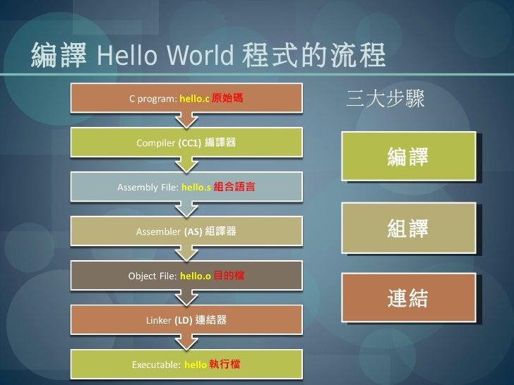 編譯 Hello World 程式的流程                 三大步驟                       編譯                       編譯                       組譯      ...