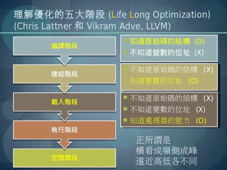 理解優化的五大階段 (Life Long Optimization)(Chris Lattner 和 Vikram Adve, LLVM)                    知道原始碼的結構 (O)                   ...