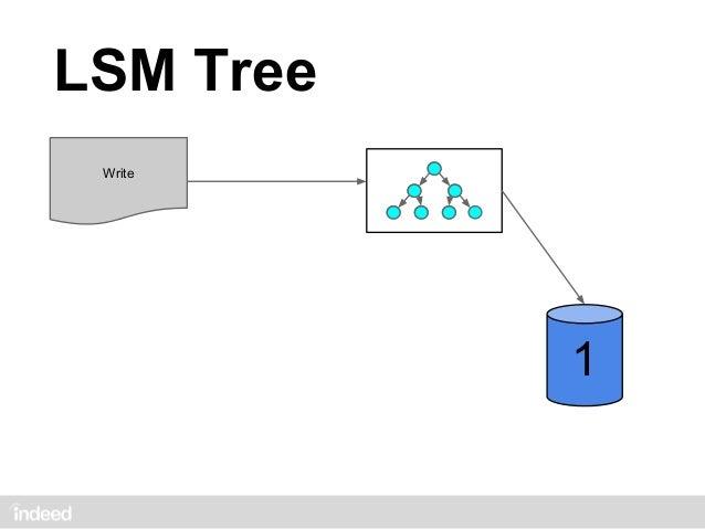 LSM Tree Write           2           1                           1         size: 2       size: 2                   MERGE