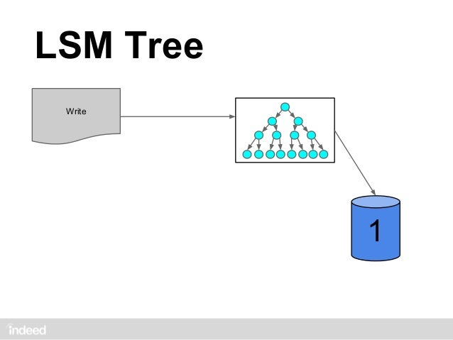 LSM Tree Write           3           2           2           1