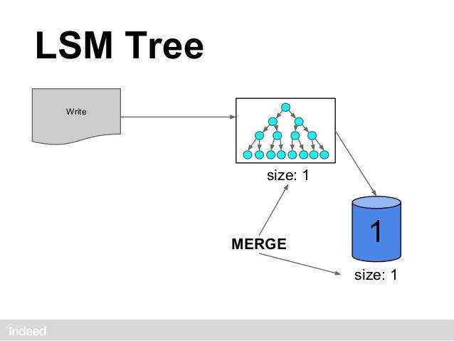 LSM Tree Write                size: 1               DONT MERGE           3           2           2           1            ...