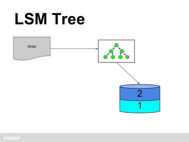 LSM Tree Write         3         2         2   1         1