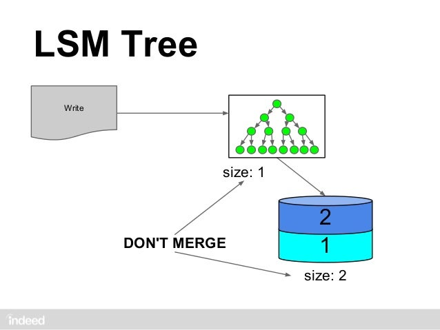 LSM Tree Write             size: 1                 MERGE         3         2       size: 1         2   1         1