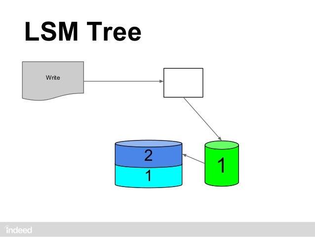 LSM Tree Write                   3                   2                   2                  1                   1         ...