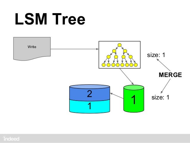 LSM Tree Write         3         2   2         2         1   1