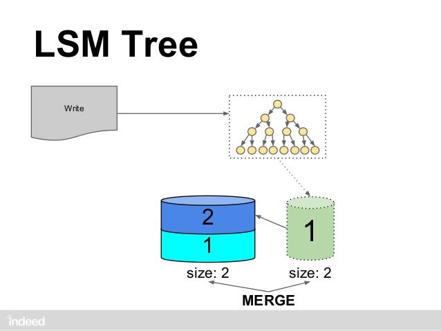 LSM Tree Write                  size: 1                 DONT MERGE         3         2   2         size: 2         2      ...