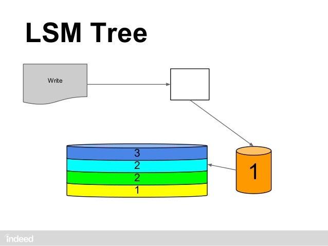 LSM Tree Write         3         2     2         2               1                           1         1             size:...