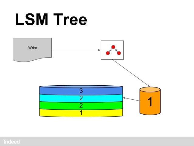 LSM Tree Write            3            2              2            2                           1                          ...