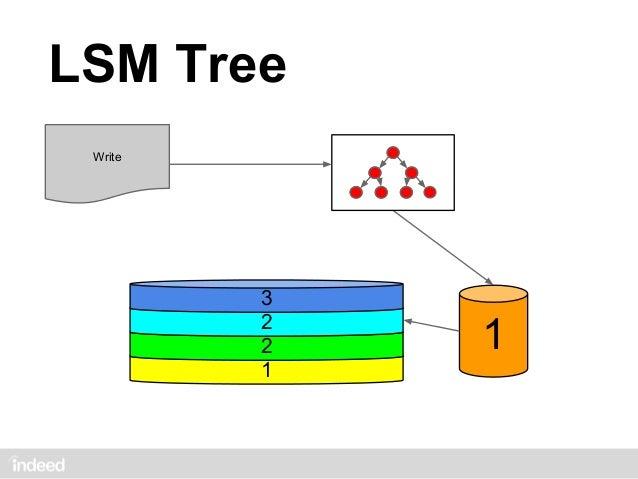 LSM Tree Write           4           3           3           2           3           2           2           1