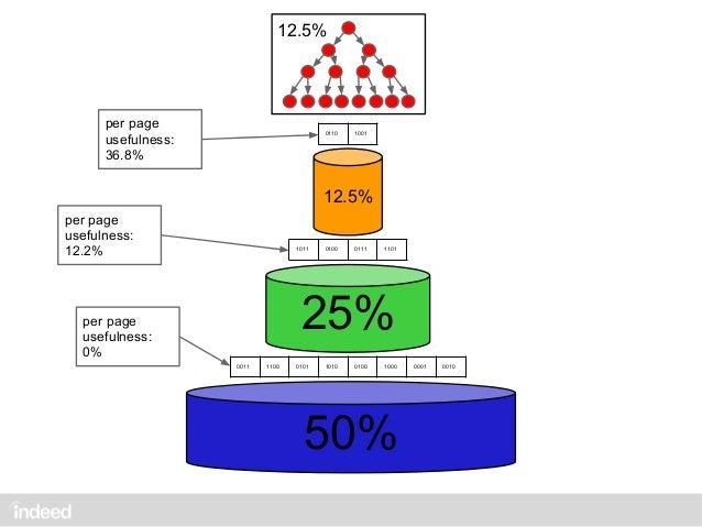 fast US: median total server time ~90 msUS: median docserving time ~5 ms