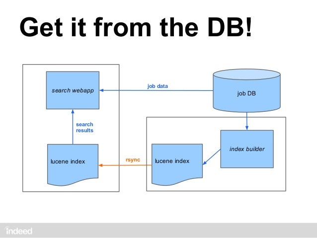 PROBLEMS still need DB sometimes     priming from DB need more data from DBneed data around the world