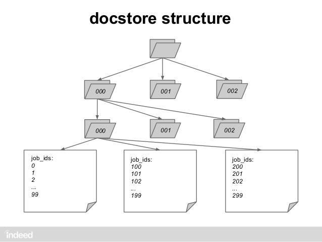 Overview of a Job Posting  1 KB Compressed with LZO       Optimal: 30,000 updates/sec   Docstore V1: 37.5 updates/secDocst...